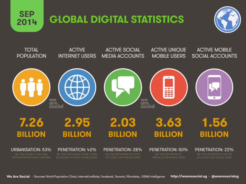 we-are-social-20140903-global-digital-stats